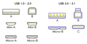 USB-versie, snelheid, codering en USB-connector